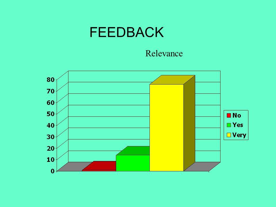 FEEDBACK Relevance