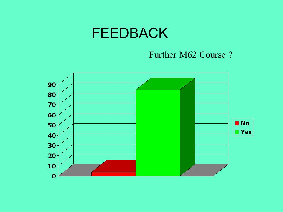 FEEDBACK Further M62 Course
