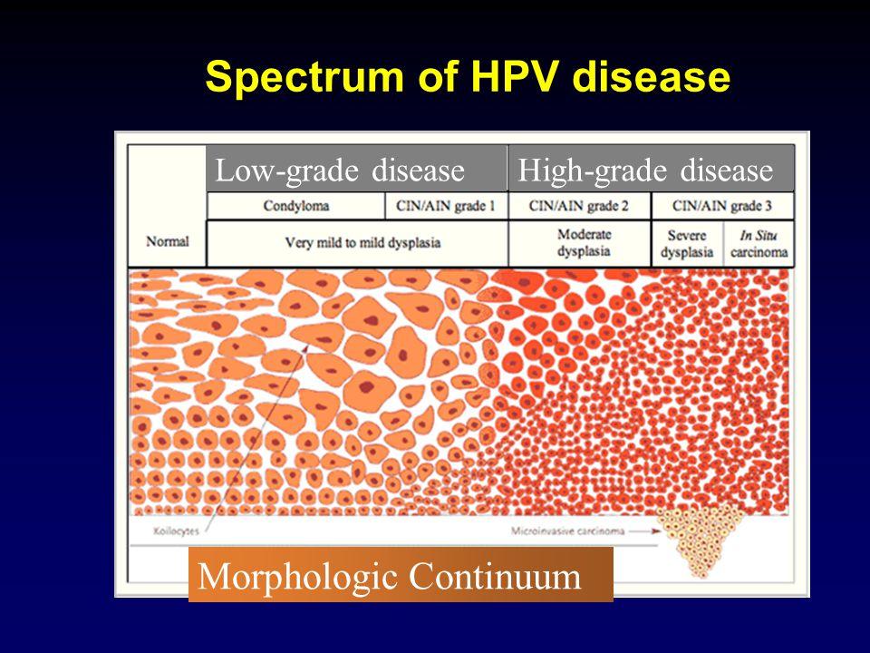 Spectrum of HPV disease