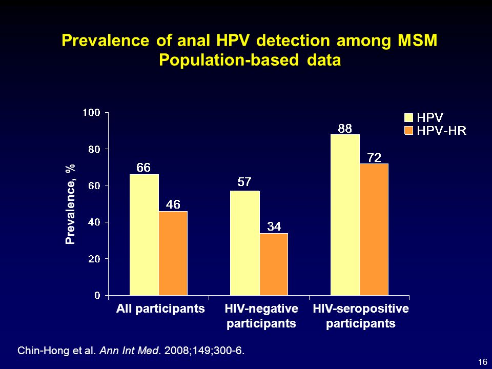 Prevalence of anal HPV detection among MSM Population-based data
