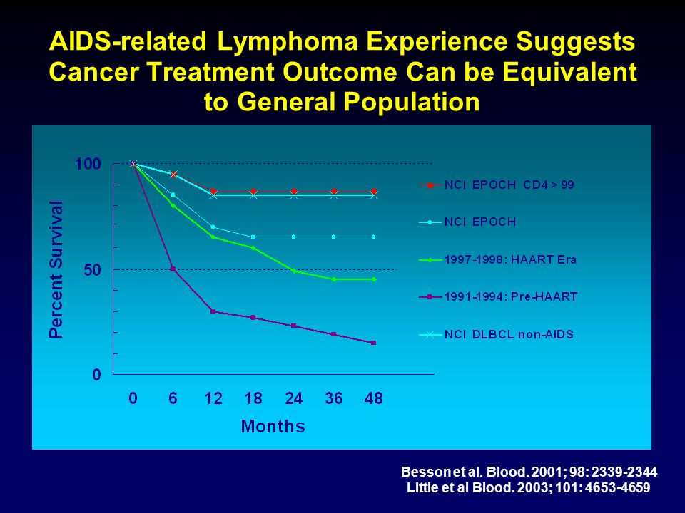AIDS-related Lymphoma Experience Suggests Cancer Treatment Outcome Can be Equivalent to General Population
