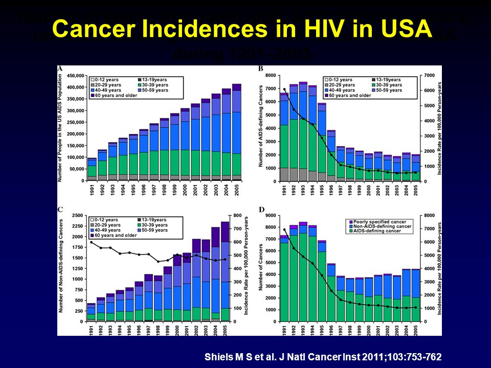 Cancer Incidences in HIV in USA