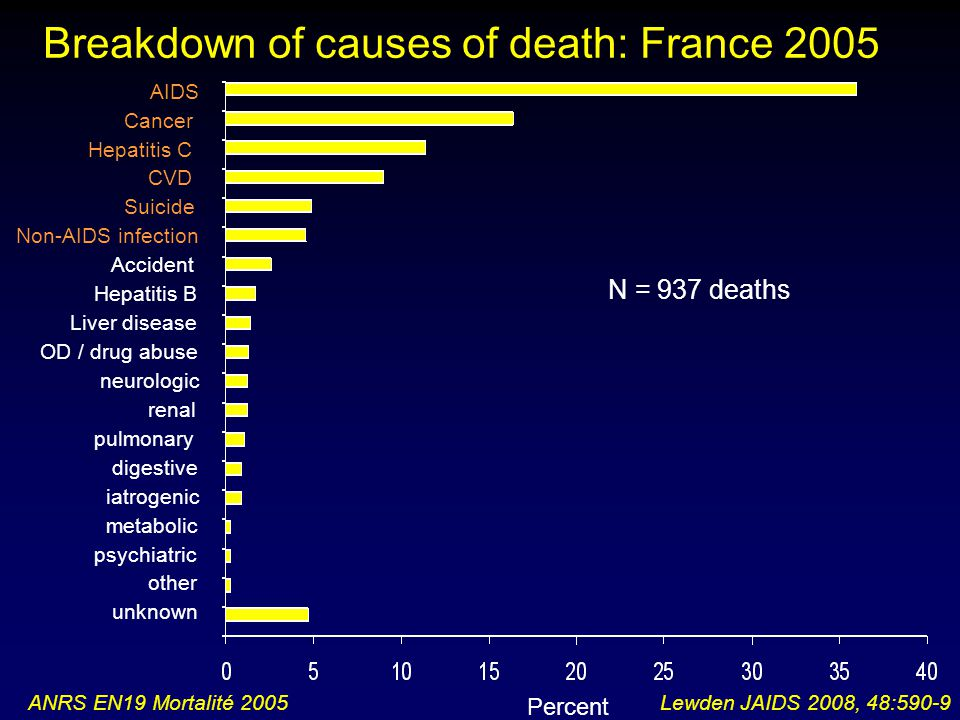 Breakdown of causes of death: France 2005