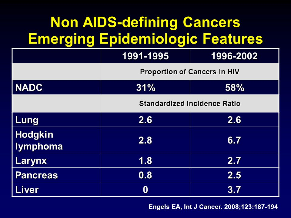 Non AIDS-defining Cancers Emerging Epidemiologic Features