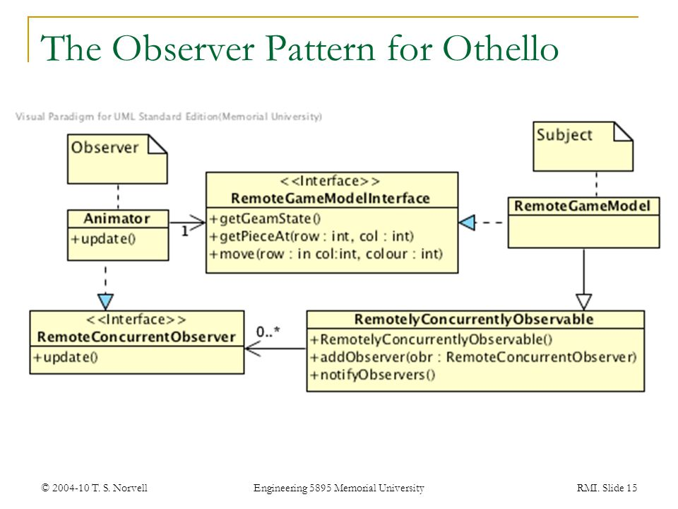 The Observer Pattern for Othello