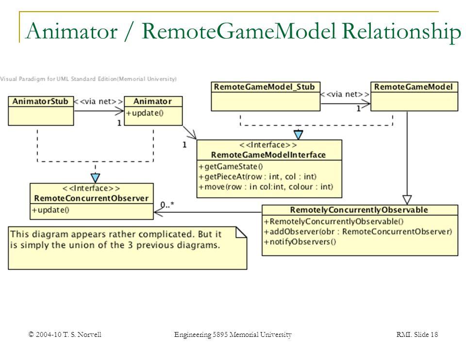 Animator / RemoteGameModel Relationship