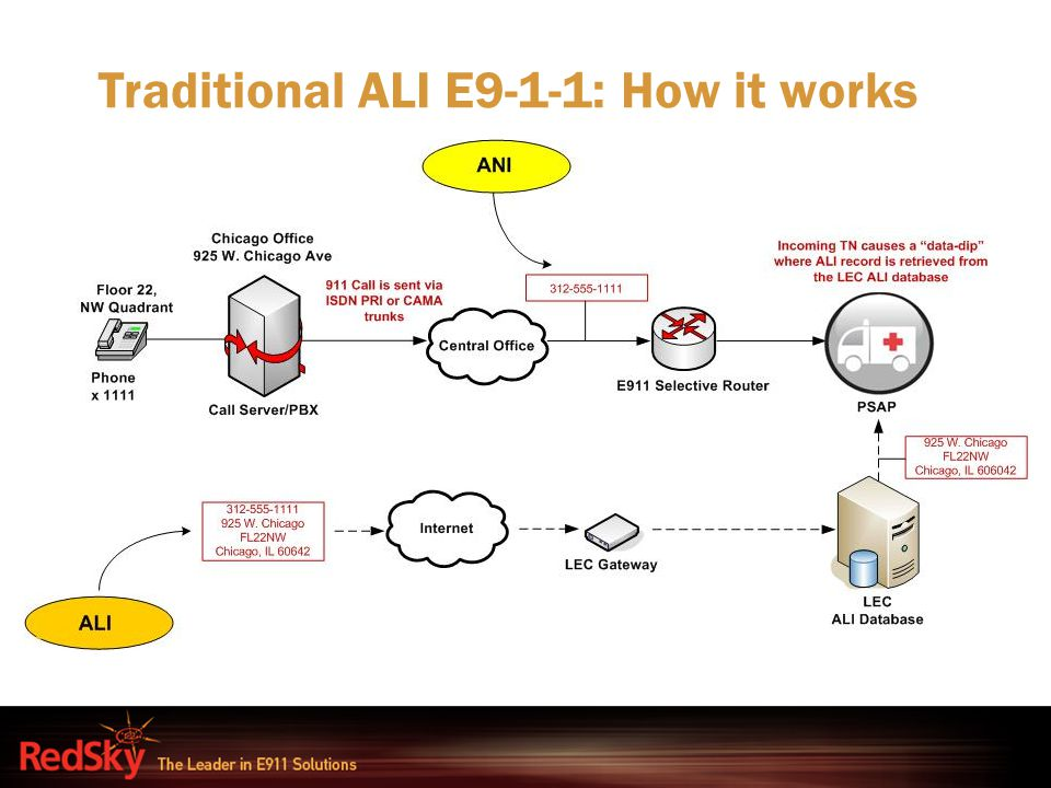 Traditional ALI E9-1-1: How it works