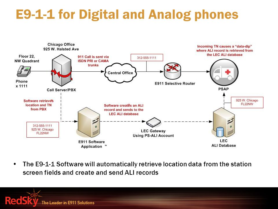 E9-1-1 for Digital and Analog phones