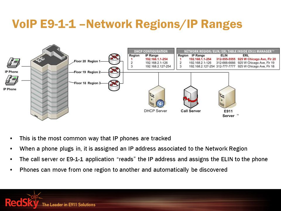 VoIP E9-1-1 –Network Regions/IP Ranges