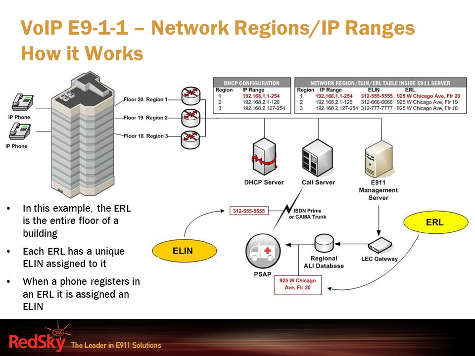 VoIP E9-1-1 – Network Regions/IP Ranges How it Works