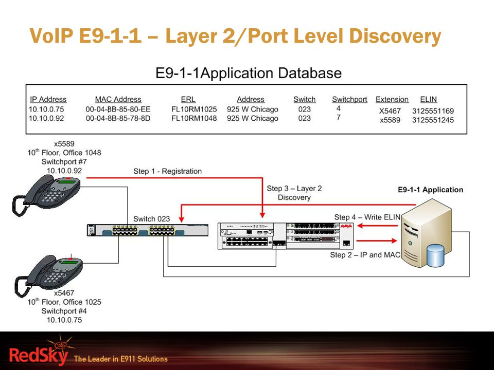 VoIP E9-1-1 – Layer 2/Port Level Discovery