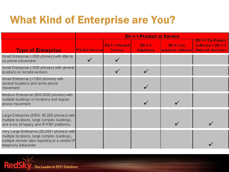 What Kind of Enterprise are You