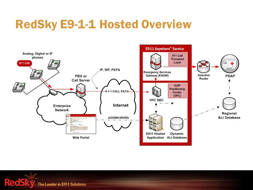 RedSky E9-1-1 Hosted Overview