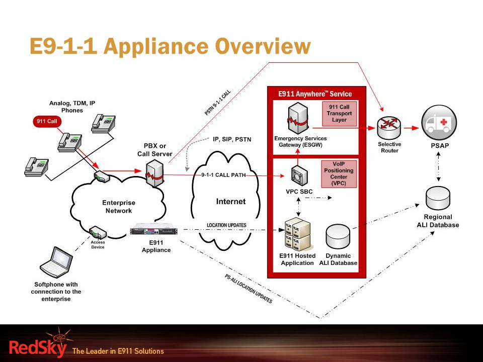 E9-1-1 Appliance Overview