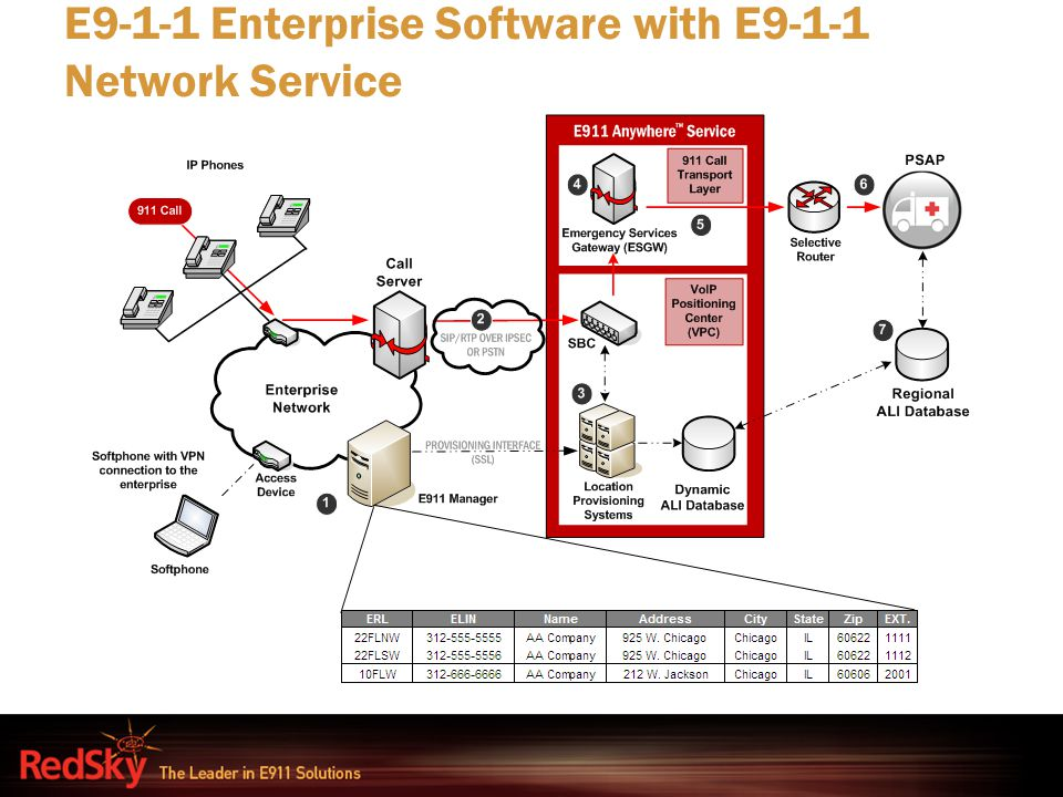 E9-1-1 Enterprise Software with E9-1-1 Network Service