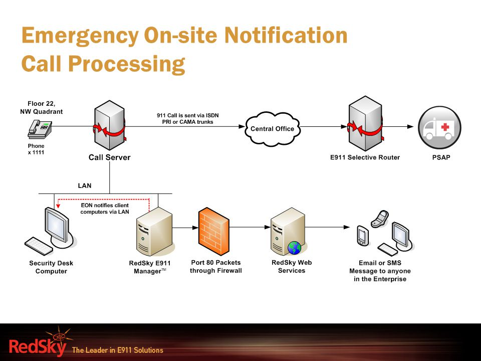 Emergency On-site Notification Call Processing