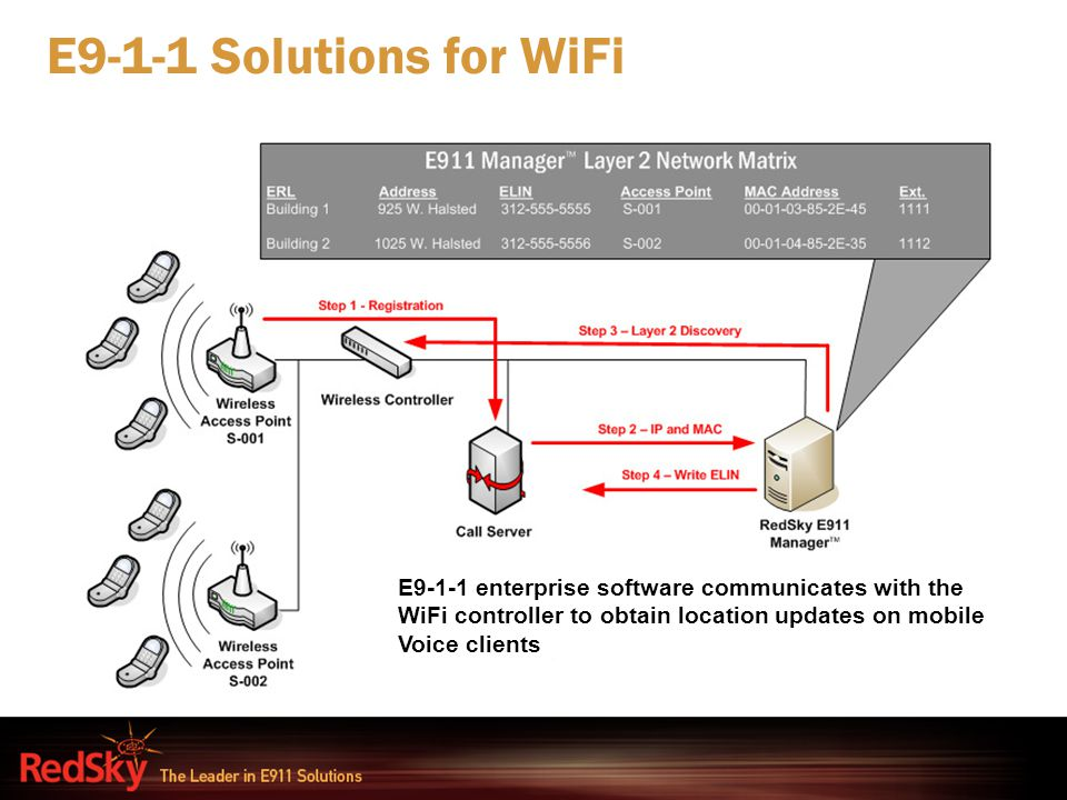 E9-1-1 Solutions for WiFi