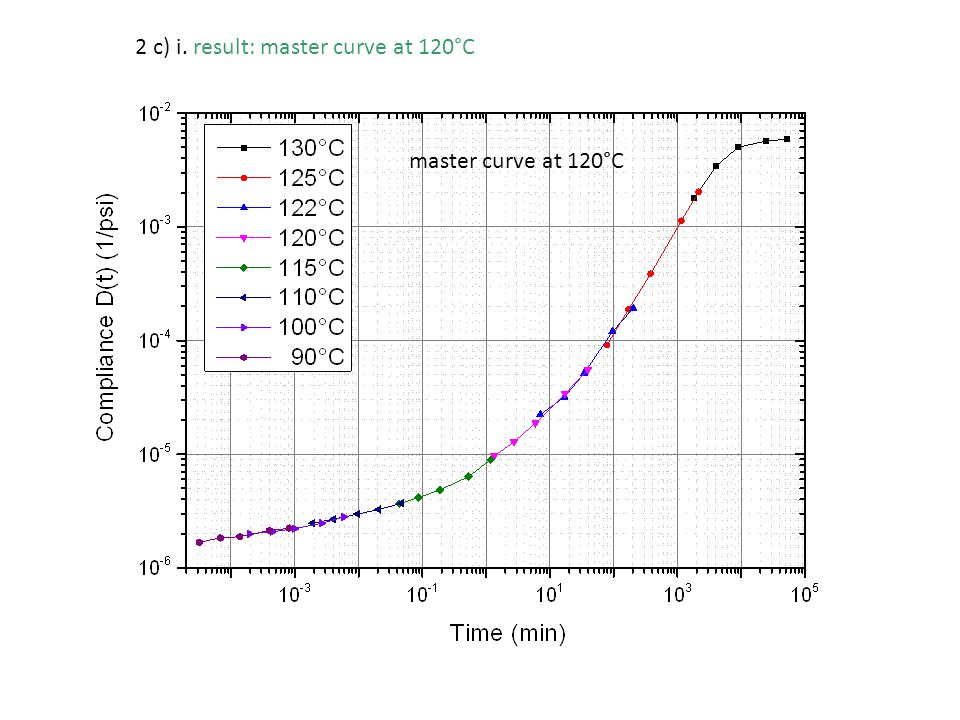 2 c) i. result: master curve at 120°C