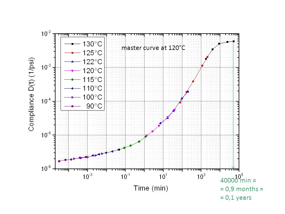 master curve at 120°C 40000 min = = 0,9 months = = 0,1 years