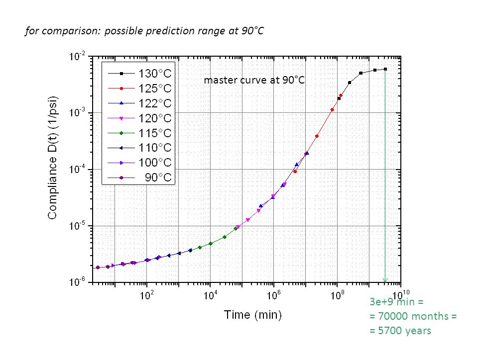 for comparison: possible prediction range at 90°C