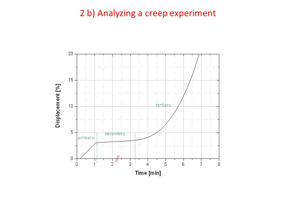 2 b) Analyzing a creep experiment