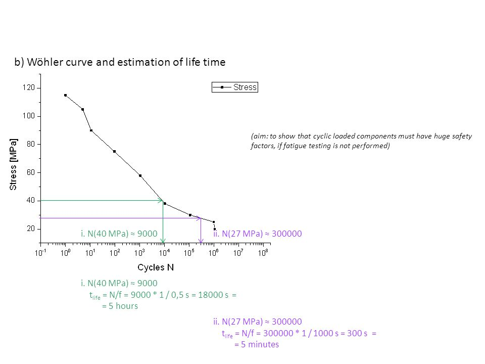 b) Wöhler curve and estimation of life time