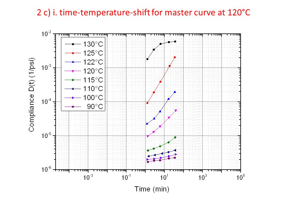 2 c) i. time-temperature-shift for master curve at 120°C