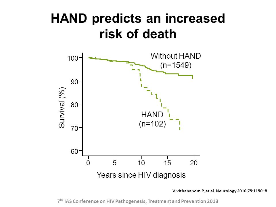 HAND predicts an increased risk of death