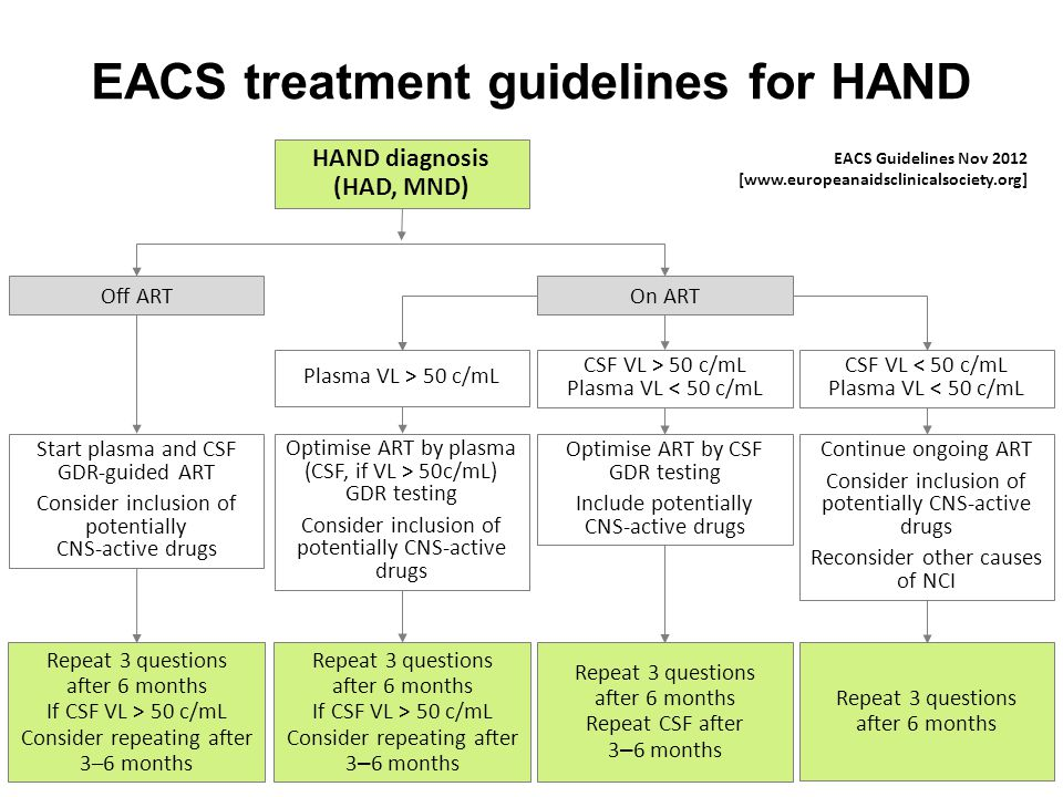 EACS treatment guidelines for HAND