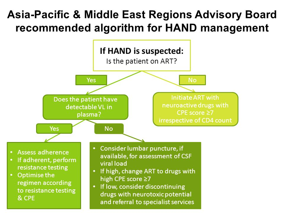 Asia-Pacific & Middle East Regions Advisory Board recommended algorithm for HAND management