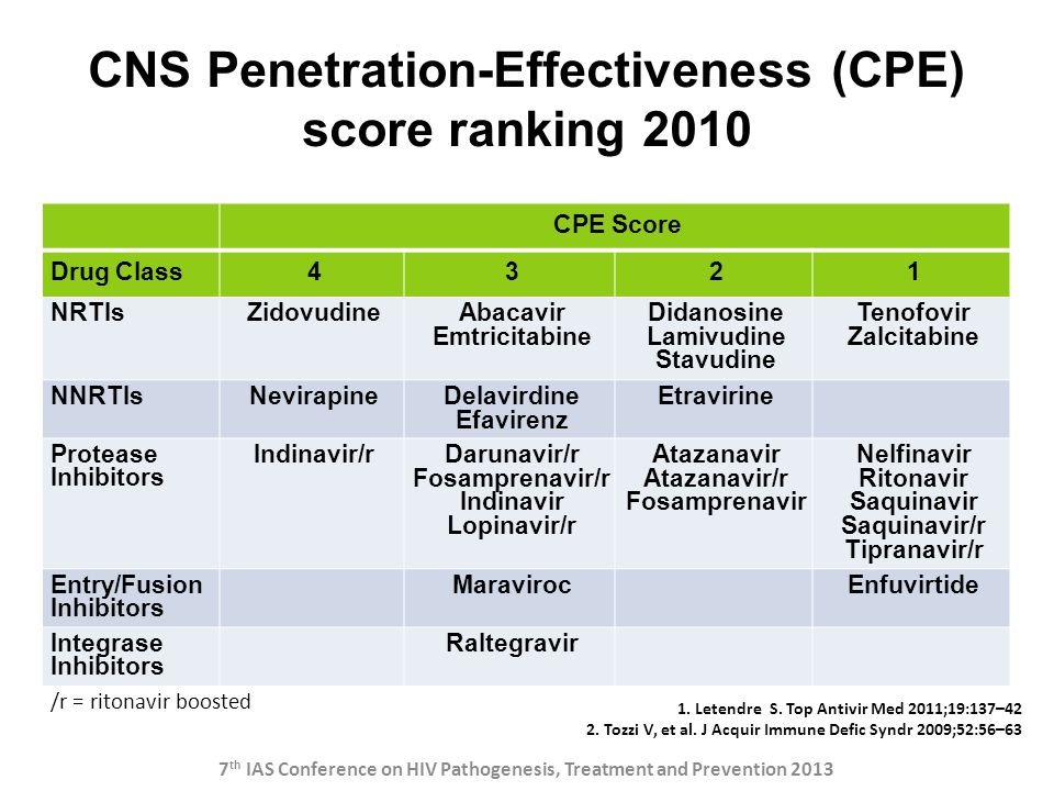 CNS Penetration-Effectiveness (CPE) score ranking 2010