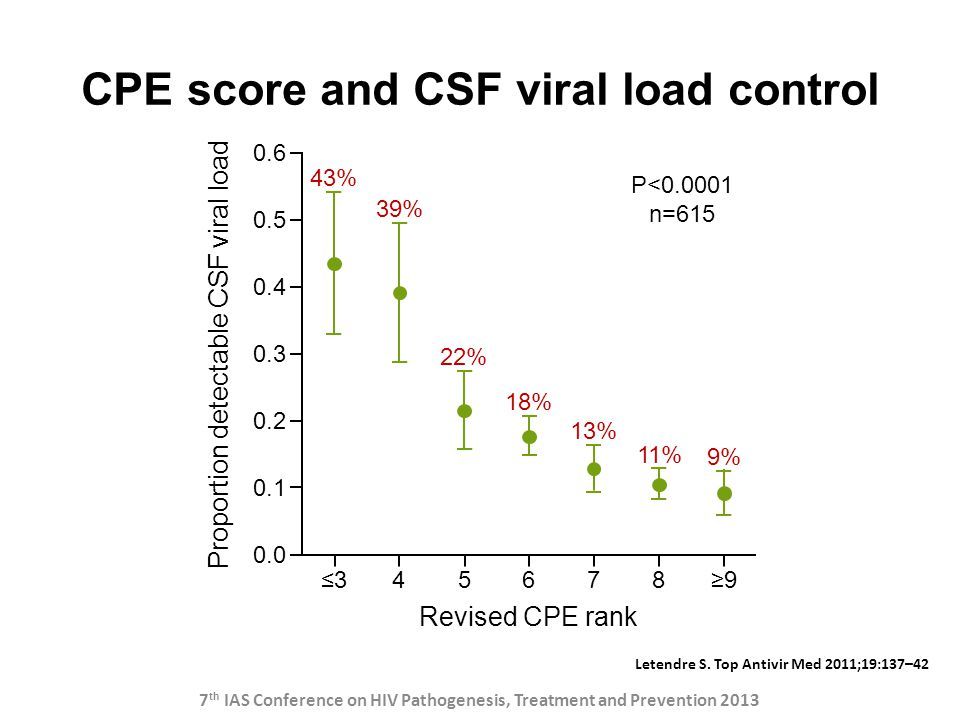 CPE score and CSF viral load control