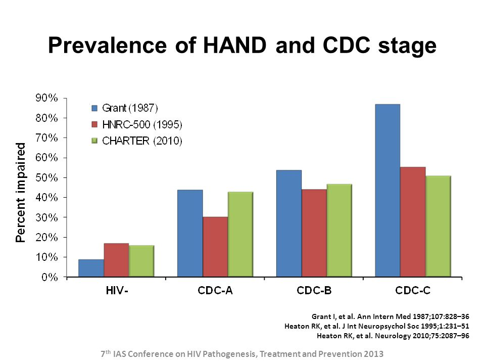 Prevalence of HAND and CDC stage