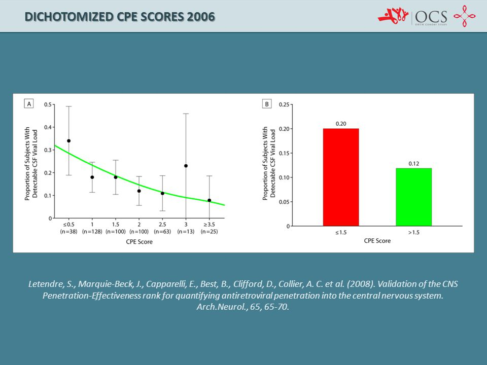 Dichotomized CPE Scores 2006