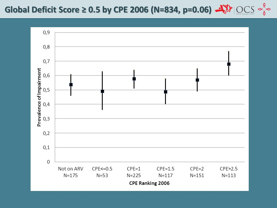 Global Deficit Score ≥ 0.5 by CPE 2006 (N=834, p=0.06)