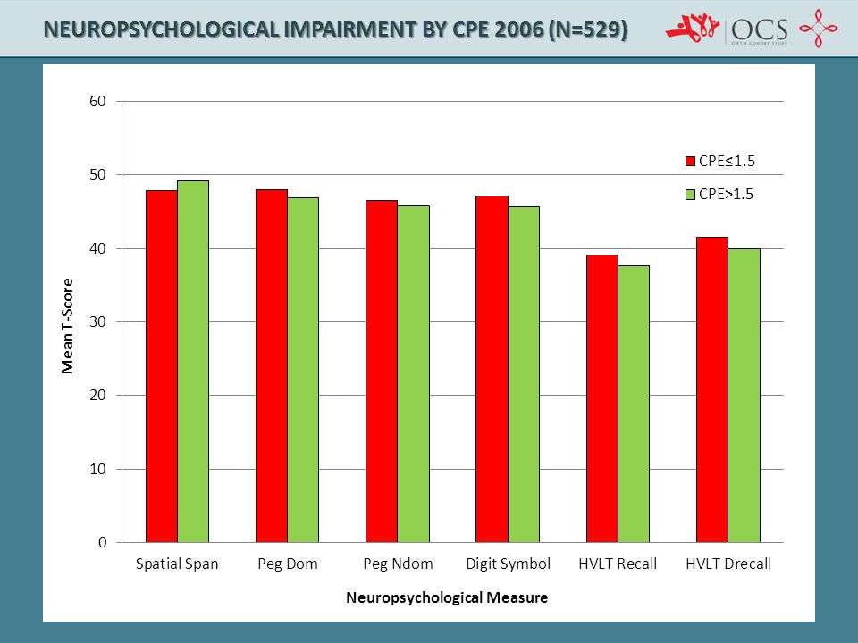 Neuropsychological Impairment by CPE 2006 (n=529)