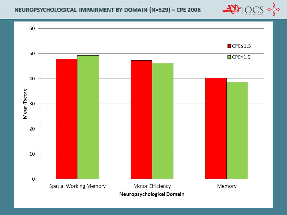 Neuropsychological Impairment by Domain (n=529) – CPE 2006