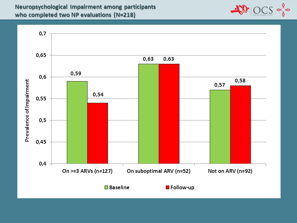 Neuropsychological Impairment among participants