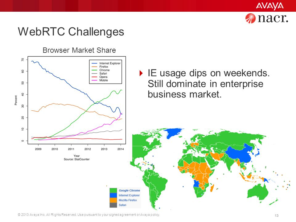 WebRTC Challenges Browser Market Share. IE usage dips on weekends.