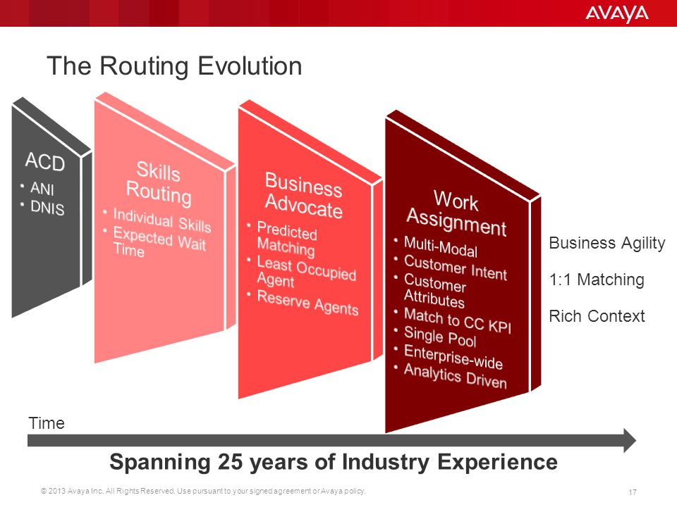 Spanning 25 years of Industry Experience