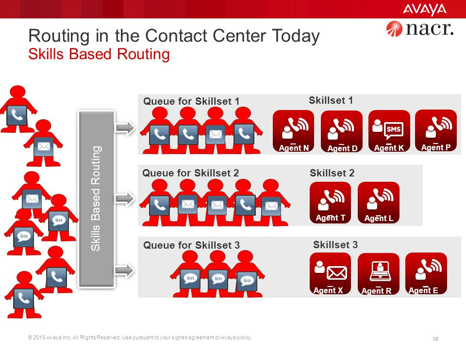 Routing in the Contact Center Today Skills Based Routing
