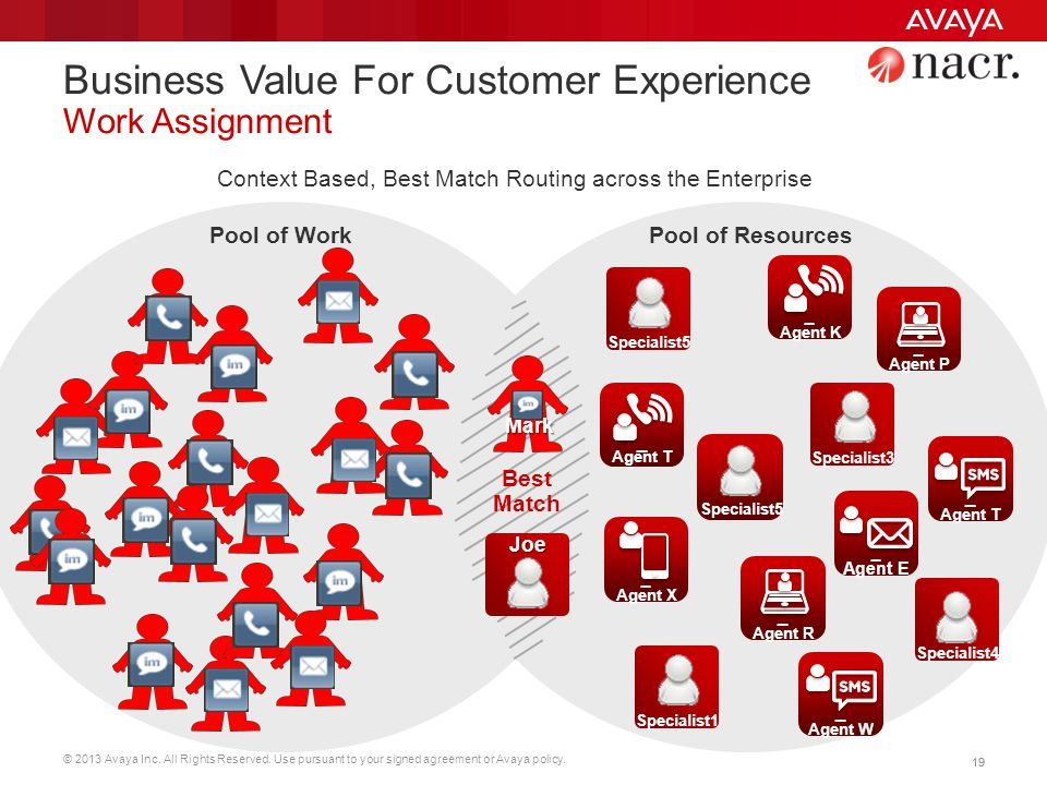 Business Value For Customer Experience Work Assignment