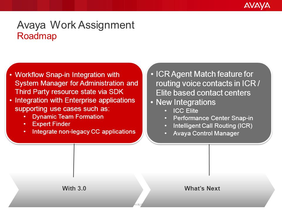 Avaya Work Assignment Roadmap