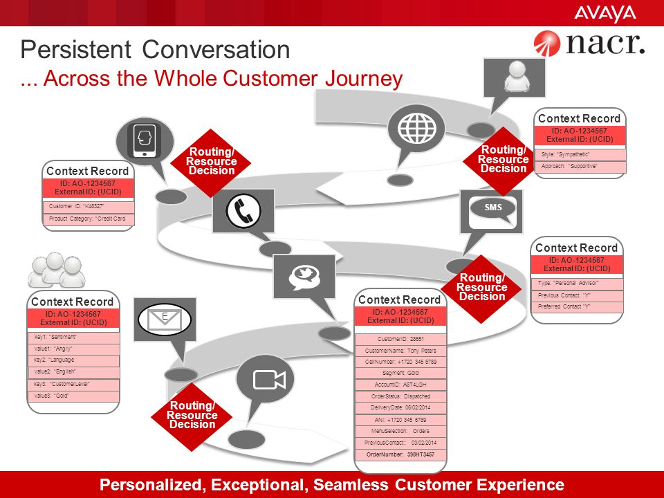 Persistent Conversation ... Across the Whole Customer Journey
