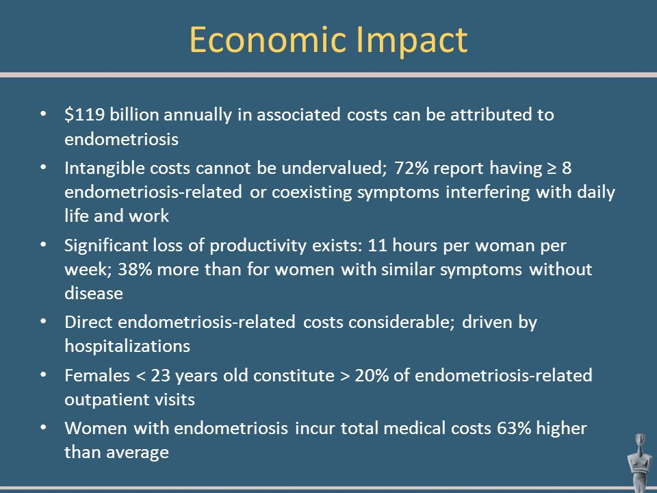 Economic Impact $119 billion annually in associated costs can be attributed to endometriosis.