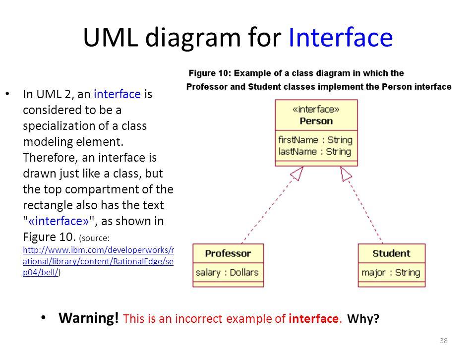 UML diagram for Interface