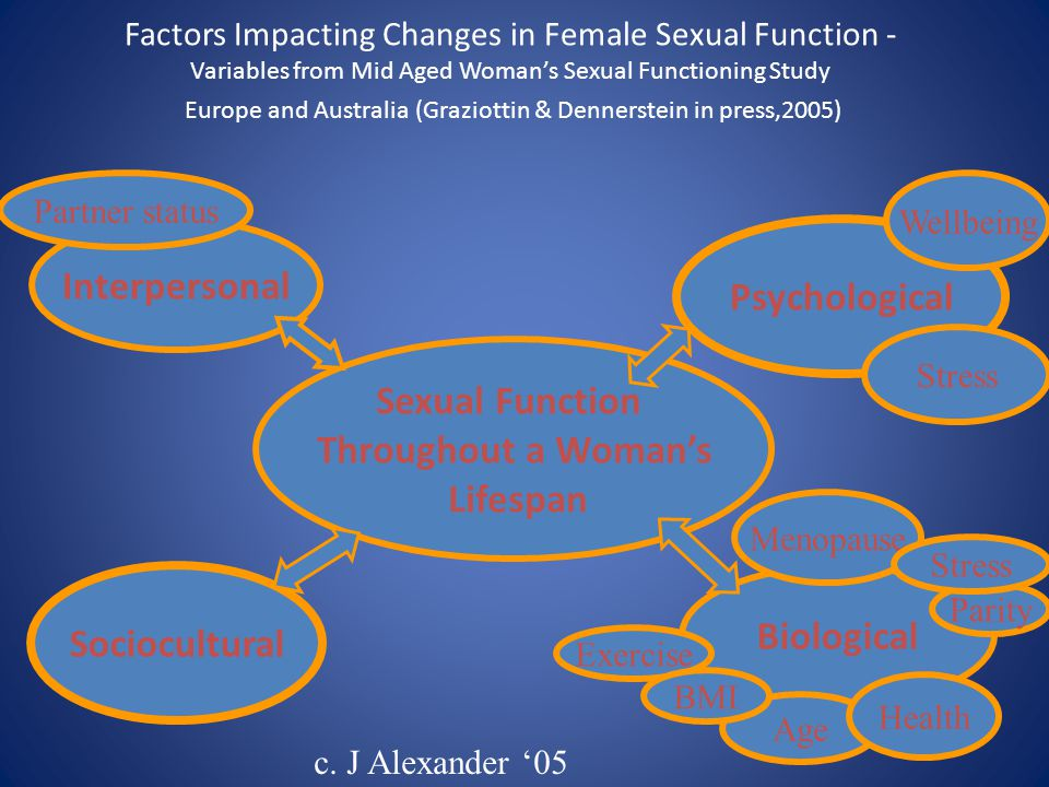 Interpersonal Psychological Sexual Function Throughout a Woman's