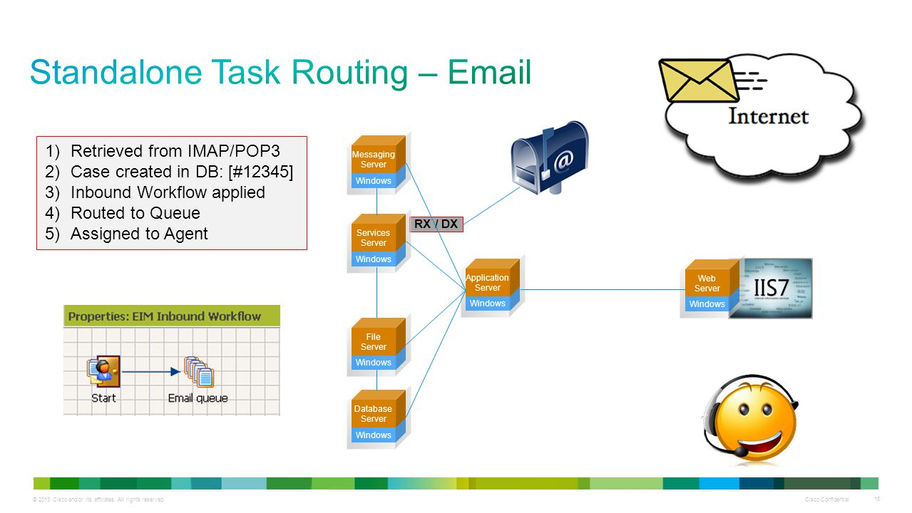 Standalone Task Routing – Email