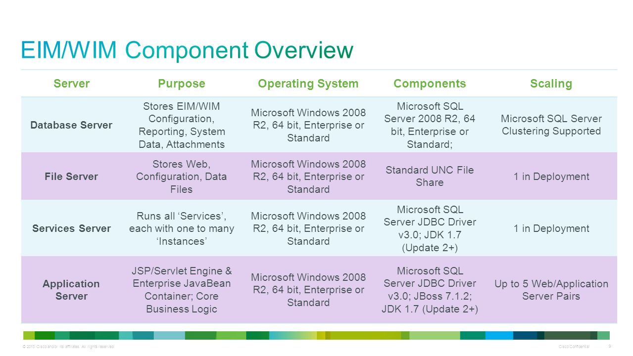 EIM/WIM Component Overview