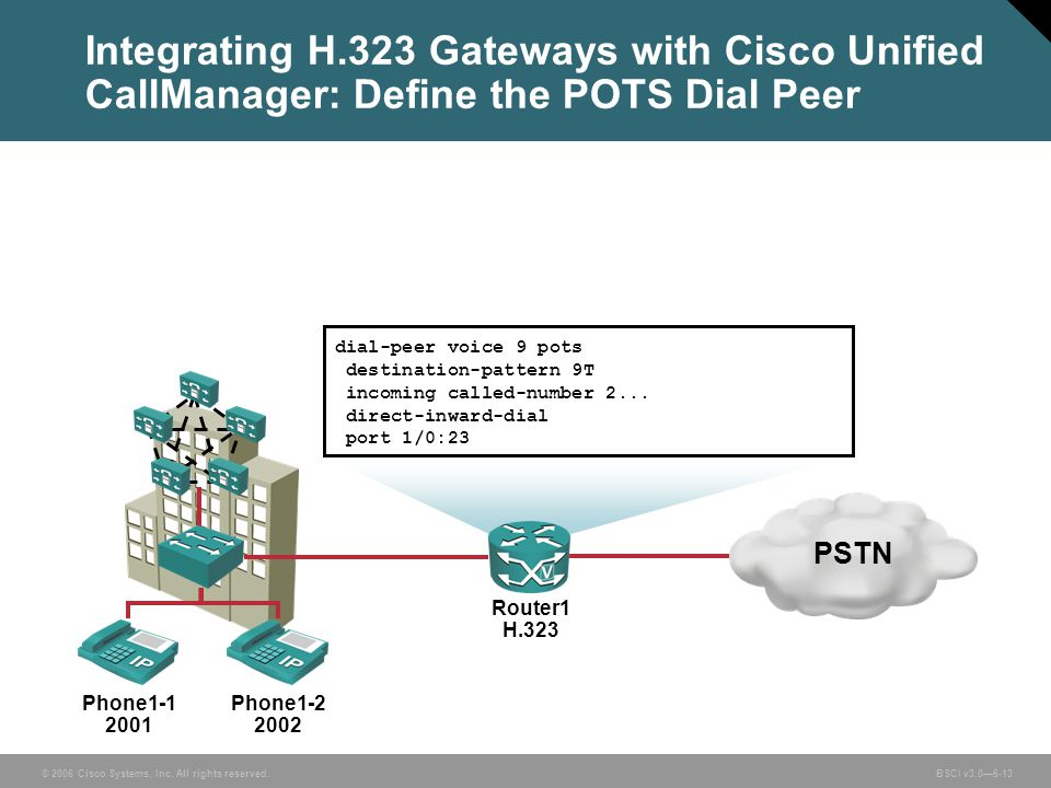 Integrating H.323 Gateways with Cisco Unified CallManager: Define the POTS Dial Peer